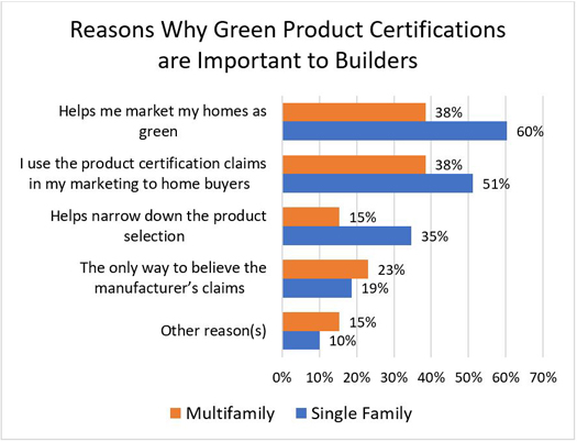 Reasons Why Green Product Certifications are Important to Builders